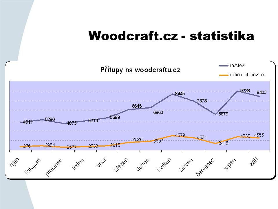 Woodcraft.cz - statistika