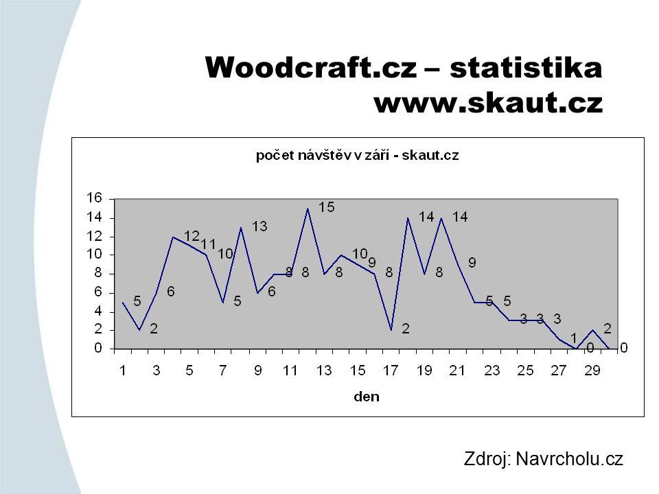 Woodcraft.cz – statistika www.skaut.cz Zdroj: Navrcholu.cz