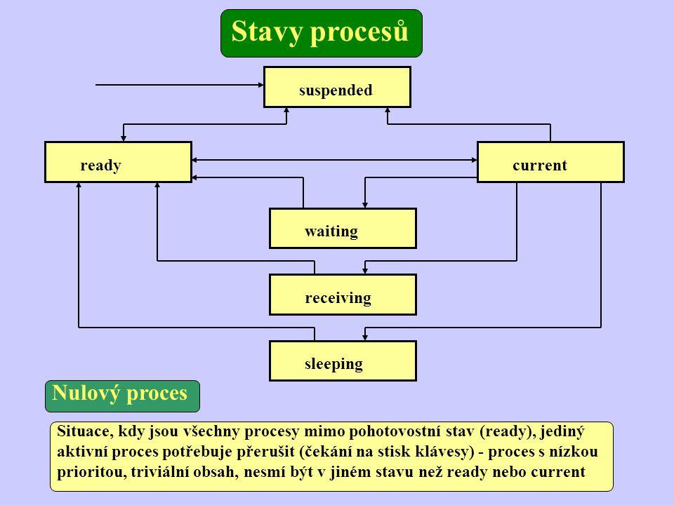 suspended readycurrent waiting receiving sleeping Stavy procesů Situace, kdy jsou všechny procesy mimo pohotovostní stav (ready), jediný aktivní proce