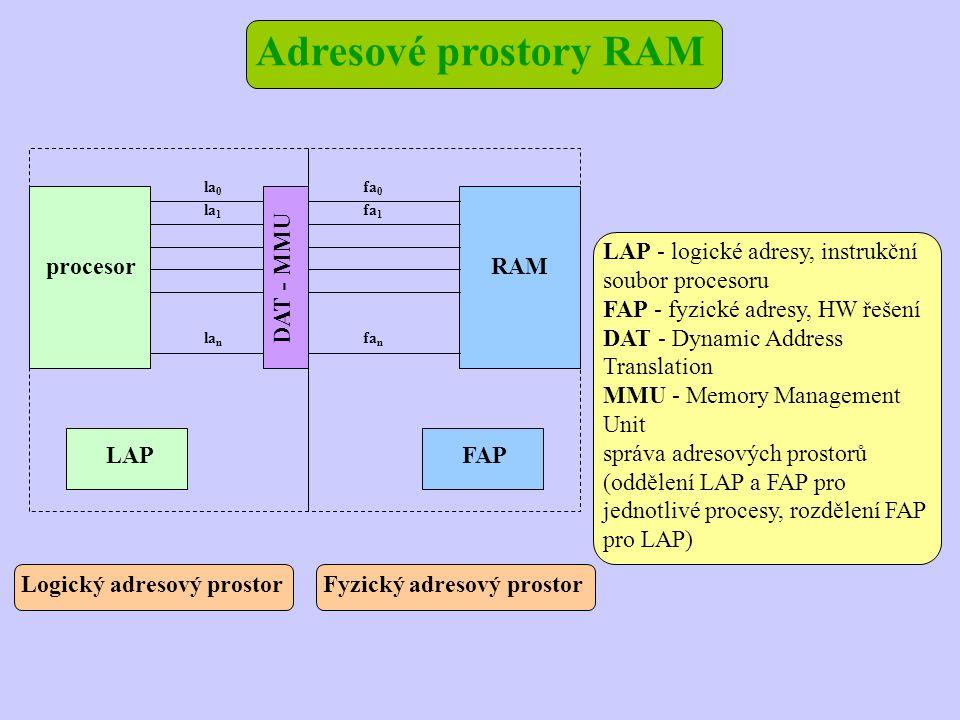 Adresové prostory RAM LAPFAP procesorRAM la n la 1 la 0 DAT - MMU fa n fa 1 fa 0 Logický adresový prostorFyzický adresový prostor LAP - logické adresy, instrukční soubor procesoru FAP - fyzické adresy, HW řešení DAT - Dynamic Address Translation MMU - Memory Management Unit správa adresových prostorů (oddělení LAP a FAP pro jednotlivé procesy, rozdělení FAP pro LAP)