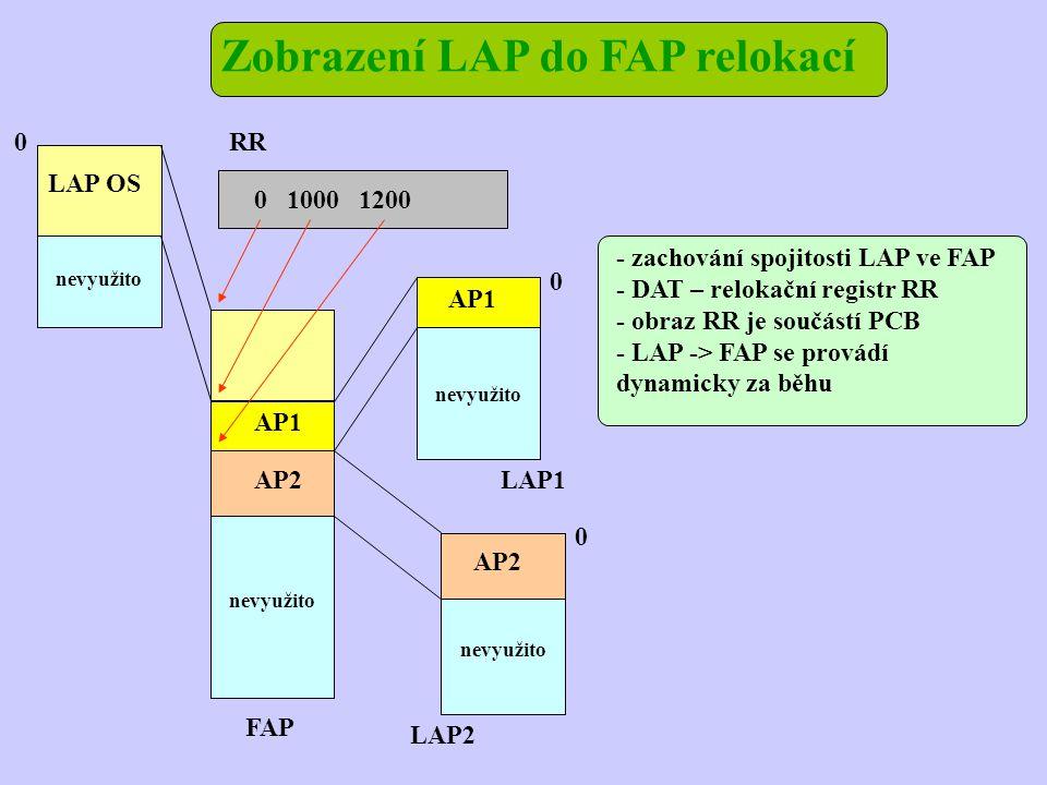 Zobrazení LAP do FAP relokací LAP OS LAP2 LAP1 AP2 AP1 FAP nevyužito AP1 AP2 RR 0 0 0 0 1000 1200 - zachování spojitosti LAP ve FAP - DAT – relokační registr RR - obraz RR je součástí PCB - LAP -> FAP se provádí dynamicky za běhu