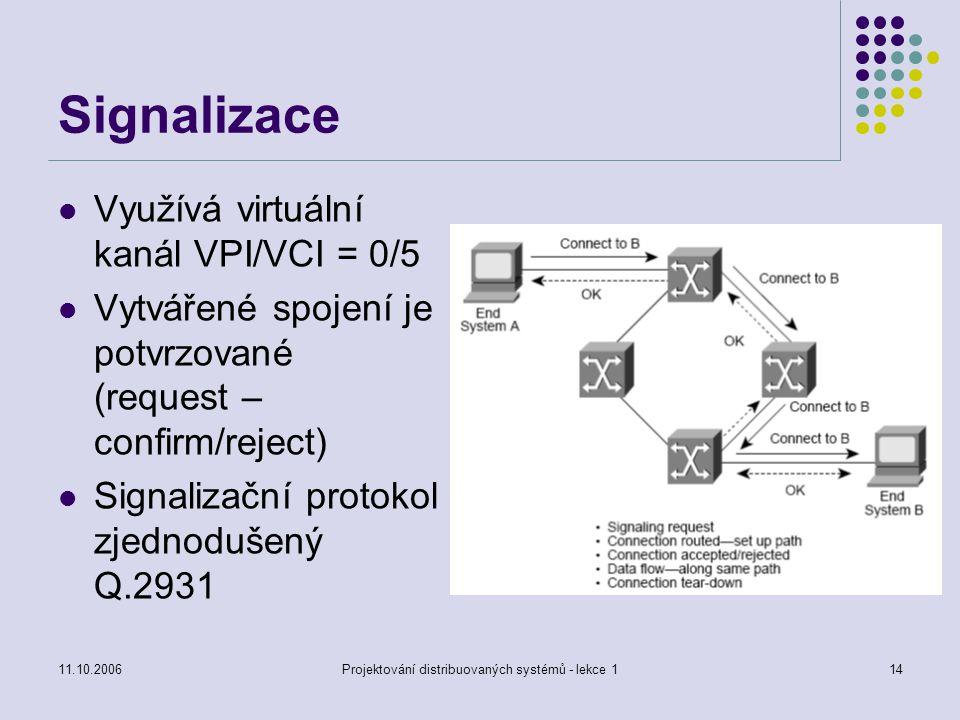 11.10.2006Projektování distribuovaných systémů - lekce 114 Signalizace Využívá virtuální kanál VPI/VCI = 0/5 Vytvářené spojení je potvrzované (request – confirm/reject) Signalizační protokol zjednodušený Q.2931