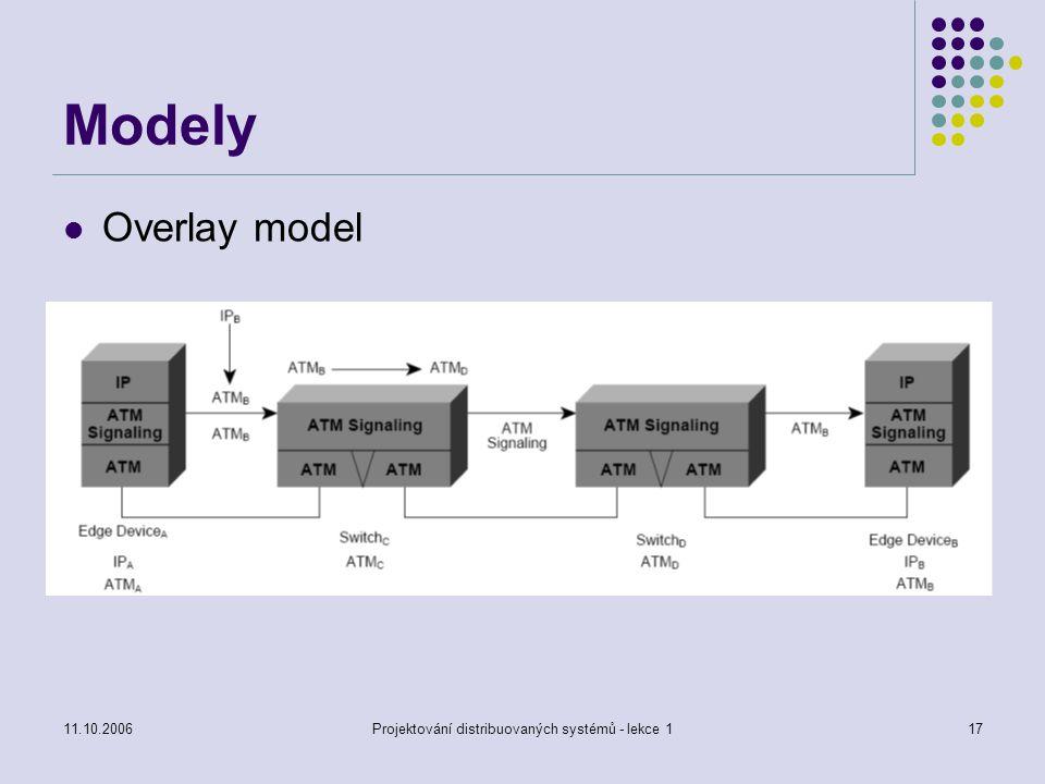 11.10.2006Projektování distribuovaných systémů - lekce 117 Modely Overlay model