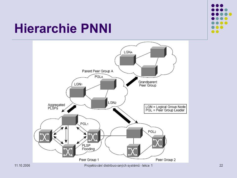 11.10.2006Projektování distribuovaných systémů - lekce 122 Hierarchie PNNI