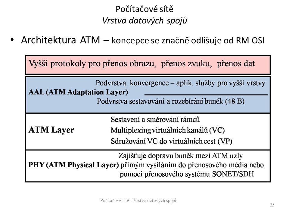 Počítačové sítě Vrstva datových spojů Architektura ATM – koncepce se značně odlišuje od RM OSI 25 Počítačové sítě - Vrstva datových spojů