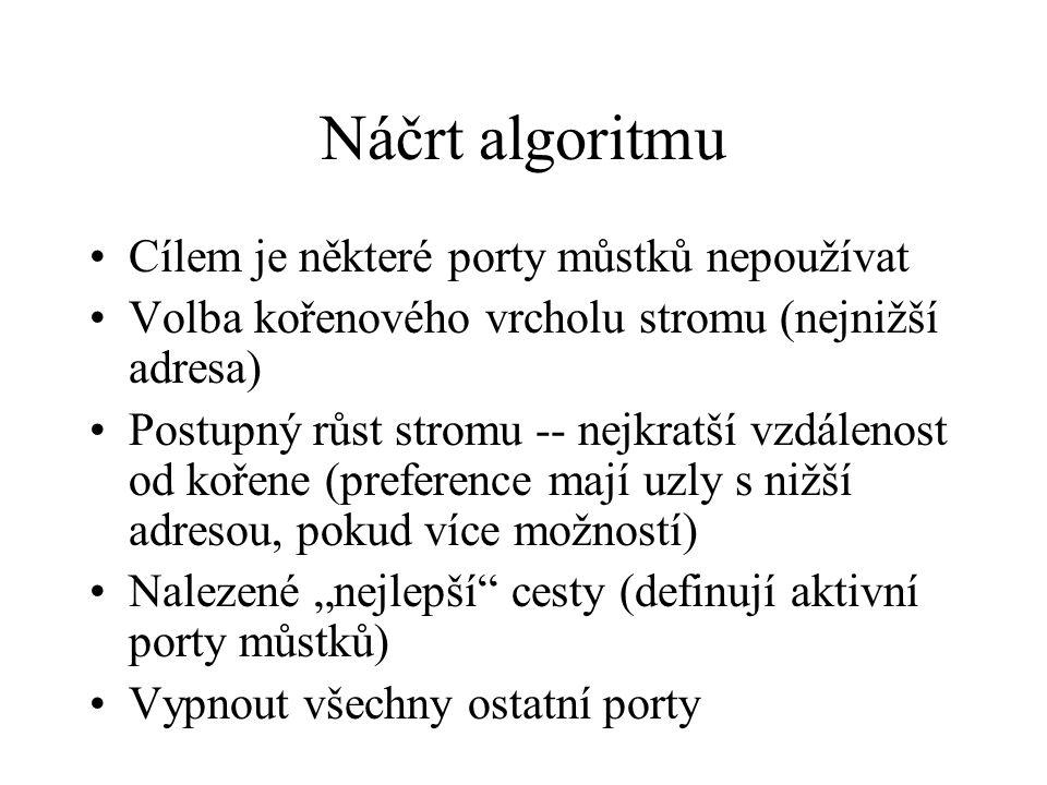 """Algoritmus – pokračování Každý můstek posílá periodické zprávy –vlastní adresa, adresa kořenového můstku, vzdálenost od kořene Když dostane zprávu od souseda, upraví definici """"nejlepší cesty –preferuje kořen s menší adresou –preferuje menší vzdálenosti –při stejných vzdálenostech preferuje nižší adresu"""
