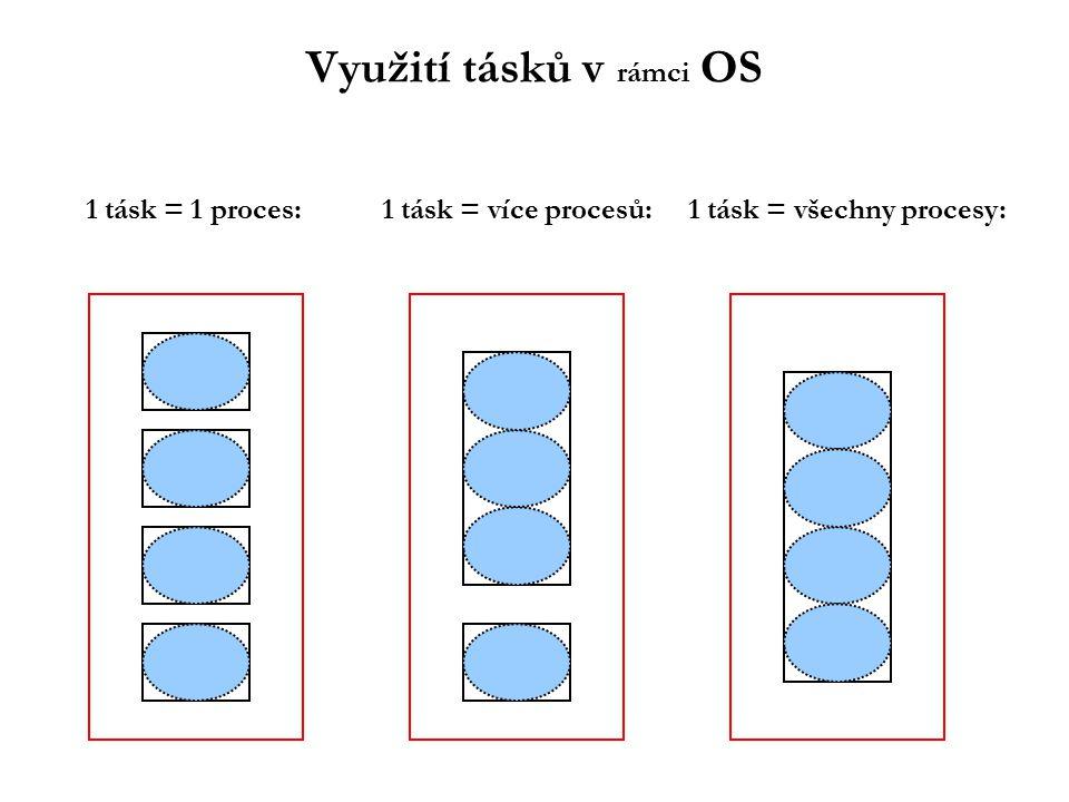 Využití tásků v rámci OS 1 tásk = 1 proces: 1 tásk = více procesů: 1 tásk = všechny procesy: