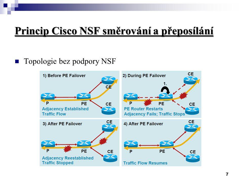 7 Princip Cisco NSF směrování a přeposílání Topologie bez podpory NSF