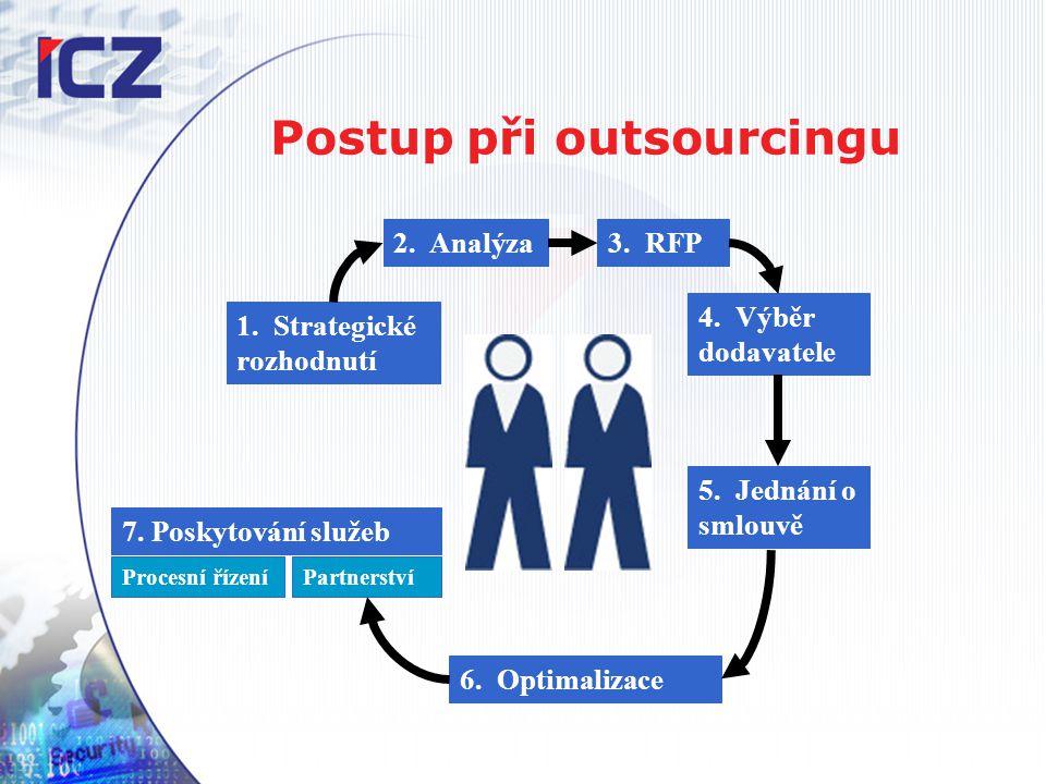 Postup při outsourcingu 1. Strategické rozhodnutí 2.