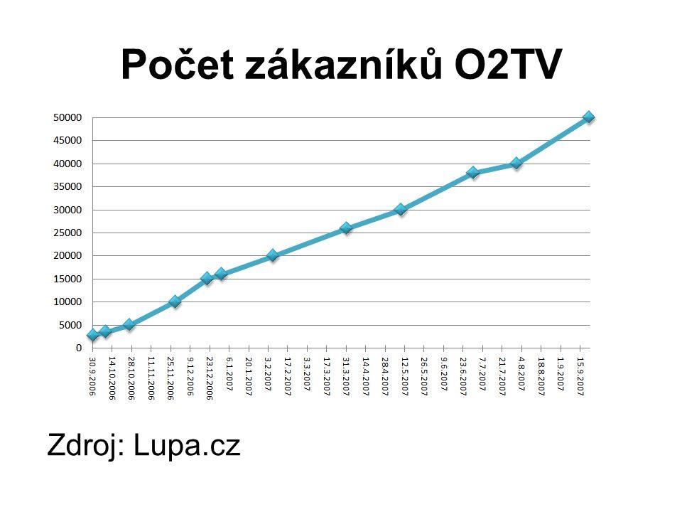 Počet zákazníků O2TV Zdroj: Lupa.cz