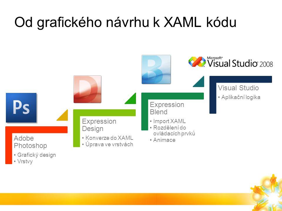 Od grafického návrhu k XAML kódu Adobe Photoshop Grafický design Vrstvy Expression Design Konverze do XAML Úprava ve vrstvách Expression Blend Import XAML Rozdělení do ovládacích prvků Animace Visual Studio Aplikační logika