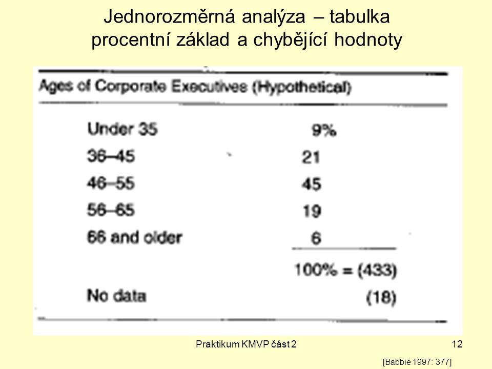 Praktikum KMVP část 212 Jednorozměrná analýza – tabulka procentní základ a chybějící hodnoty [Babbie 1997: 377]