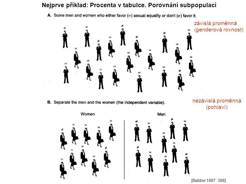 Nejprve příklad: Procenta v tabulce. Porovnání subpopulací [Babbie 1997: 386] nezávislá proměnná (pohlaví) závislá proměnná (genderová rovnost)