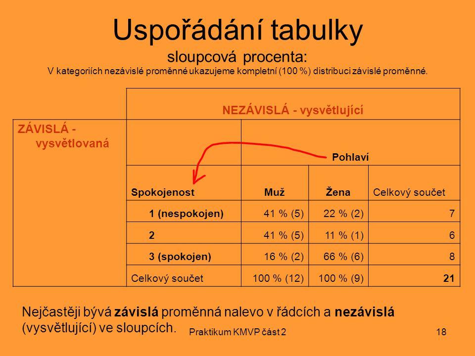 Praktikum KMVP část 218 NEZÁVISLÁ - vysvětlující ZÁVISLÁ - vysvětlovaná Pohlaví SpokojenostMužMužŽenaCelkový součet 1 (nespokojen)41 % (5)22 % (2)7 24