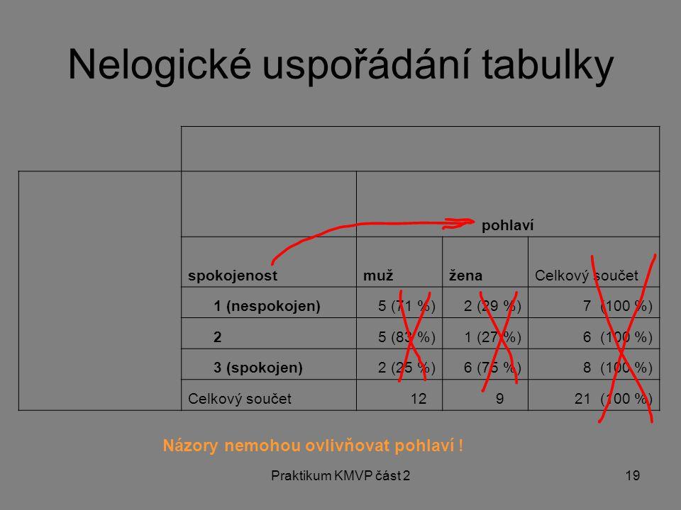 Praktikum KMVP část 219 pohlaví spokojenostmužženaCelkový součet 1 (nespokojen)5 (71 %)2 (29 %)7 (100 %) 25 (83 %)1 (27 %)6 (100 %) 3 (spokojen)2 (25
