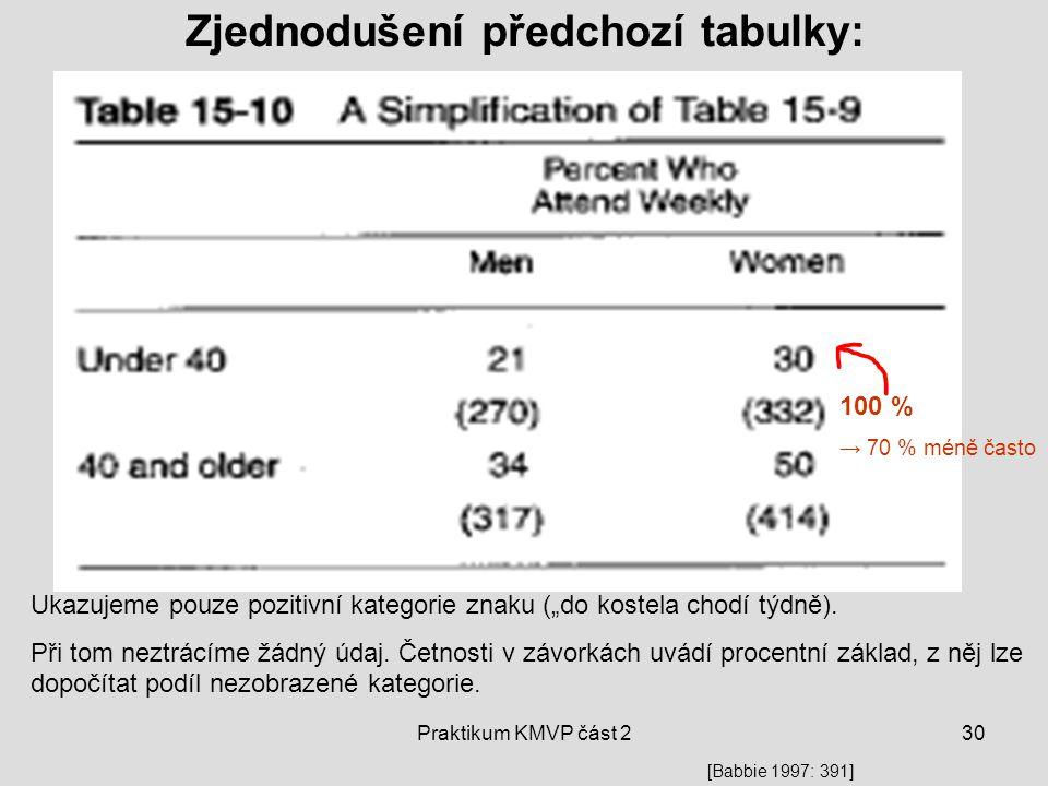 """Praktikum KMVP část 230 Zjednodušení předchozí tabulky: 100 % → 70 % méně často Ukazujeme pouze pozitivní kategorie znaku (""""do kostela chodí týdně). P"""