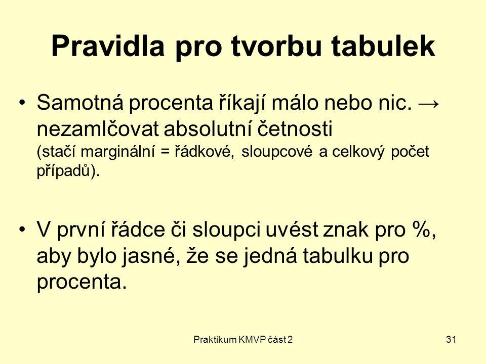 Praktikum KMVP část 231 Pravidla pro tvorbu tabulek Samotná procenta říkají málo nebo nic. → nezamlčovat absolutní četnosti (stačí marginální = řádkov