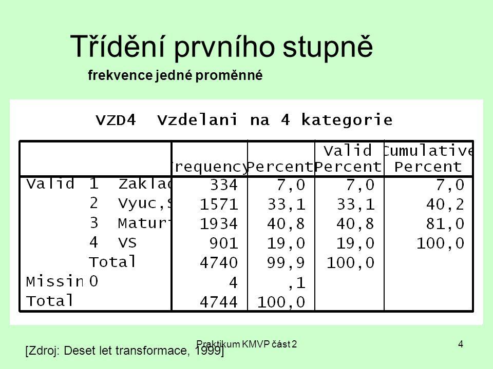 Praktikum KMVP část 225 Explanační interpretace dvojrozměrné tabulky 1.Případy rozdělíme do podskupin podle vlastností nezávislé proměnné (muži/ženy) 2.Každá podskupina je popsána podle vlastností závislé proměnné (spokojenost) 3.Tabulku čteme tak, že porovnáme navzájem podskupiny nezávislé proměnné (muži/ženy) podle vlastností závislé proměnné (spokojenost) [Babbie 1997]