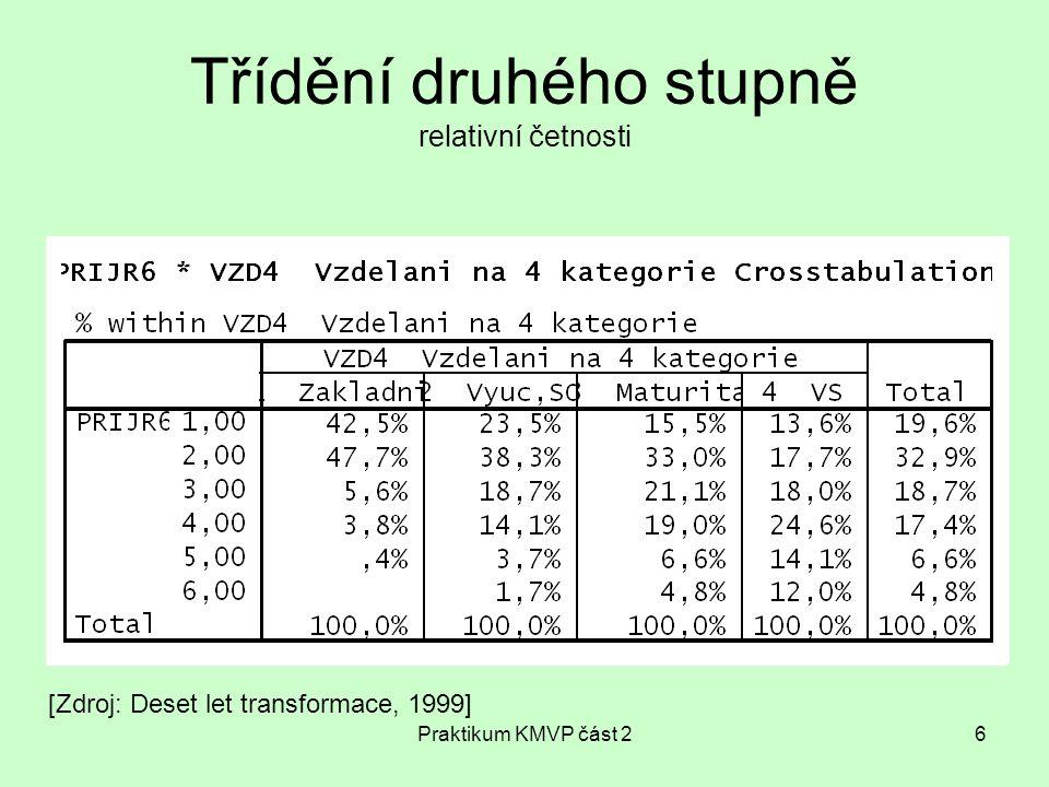 Praktikum KMVP část 217 Marginální četnosti Relativní sloupcové četnosti = součet v každém sloupci reprezentuje 100% Relativní řádkové četnosti = součet v každém řádku reprezentuje 100%