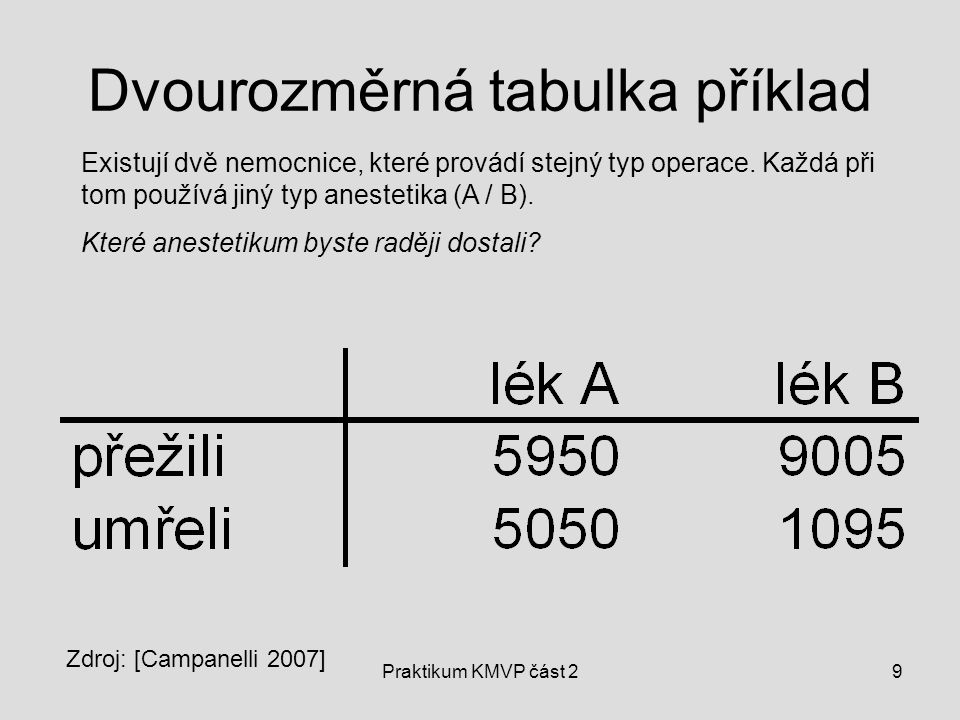 Praktikum KMVP část 29 Dvourozměrná tabulka příklad Existují dvě nemocnice, které provádí stejný typ operace. Každá při tom používá jiný typ anestetik