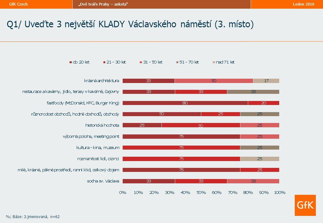 """Leden 2010""""Dvě tváře Prahy – anketa GfK Czech Q1/ Uveďte 3 největší KLADY Václavského náměstí (3."""