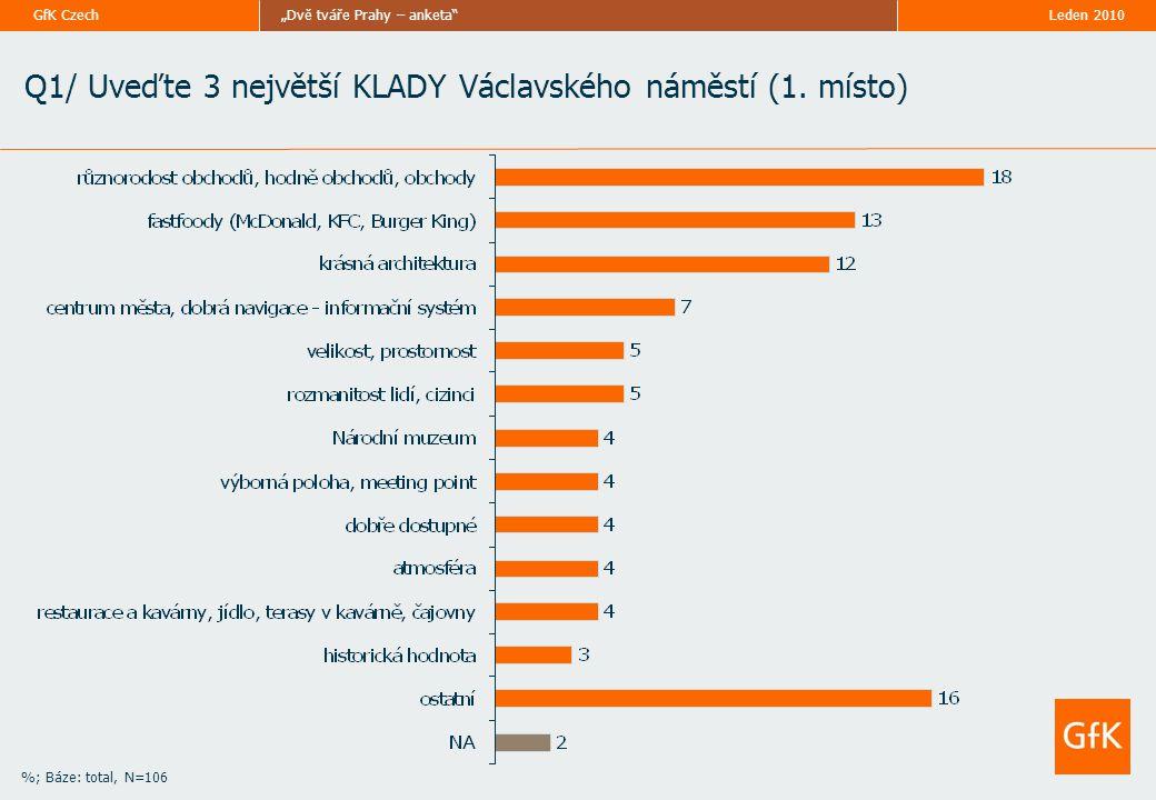 """""""Dvě tváře Prahy – anketa GfK Czech %; Báze: total, N=106 Q1/ Uveďte 3 největší KLADY Václavského náměstí (1."""