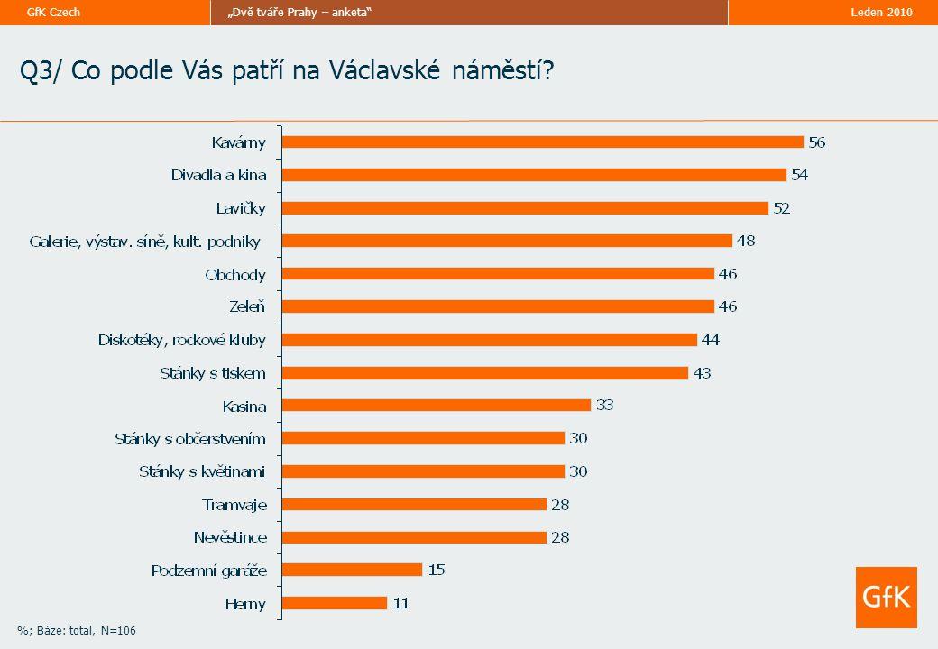 """Leden 2010""""Dvě tváře Prahy – anketa GfK Czech %; Báze: total, N=106 Q3/ Co podle Vás patří na Václavské náměstí"""