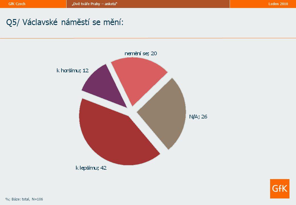 """Leden 2010""""Dvě tváře Prahy – anketa GfK Czech %; Báze: total, N=106 Q5/ Václavské náměstí se mění:"""