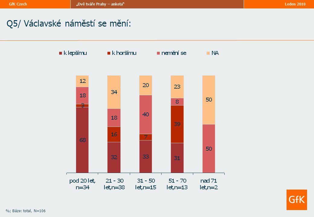 """Leden 2010""""Dvě tváře Prahy – anketa GfK Czech Q5/ Václavské náměstí se mění: %; Báze: total, N=106"""
