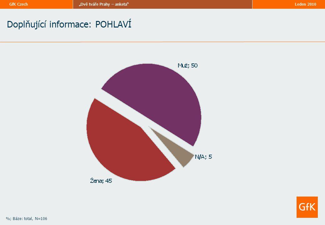 """Leden 2010""""Dvě tváře Prahy – anketa GfK Czech %; Báze: total, N=106 Doplňující informace: POHLAVÍ"""