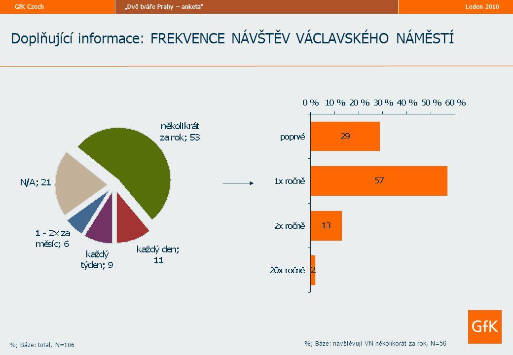 """Leden 2010""""Dvě tváře Prahy – anketa GfK Czech %; Báze: total, N=106 Doplňující informace: FREKVENCE NÁVŠTĚV VÁCLAVSKÉHO NÁMĚSTÍ %; Báze: navštěvují VN několikorát za rok, N= 56"""