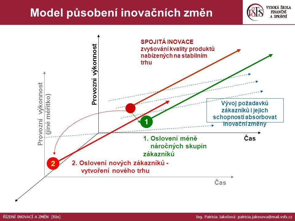 Provozní výkonnost (jiné měřítko) Čas Vývoj požadavků zákazníků i jejich schopnosti absorbovat inovační změny SPOJITÁ INOVACE zvyšování kvality produk