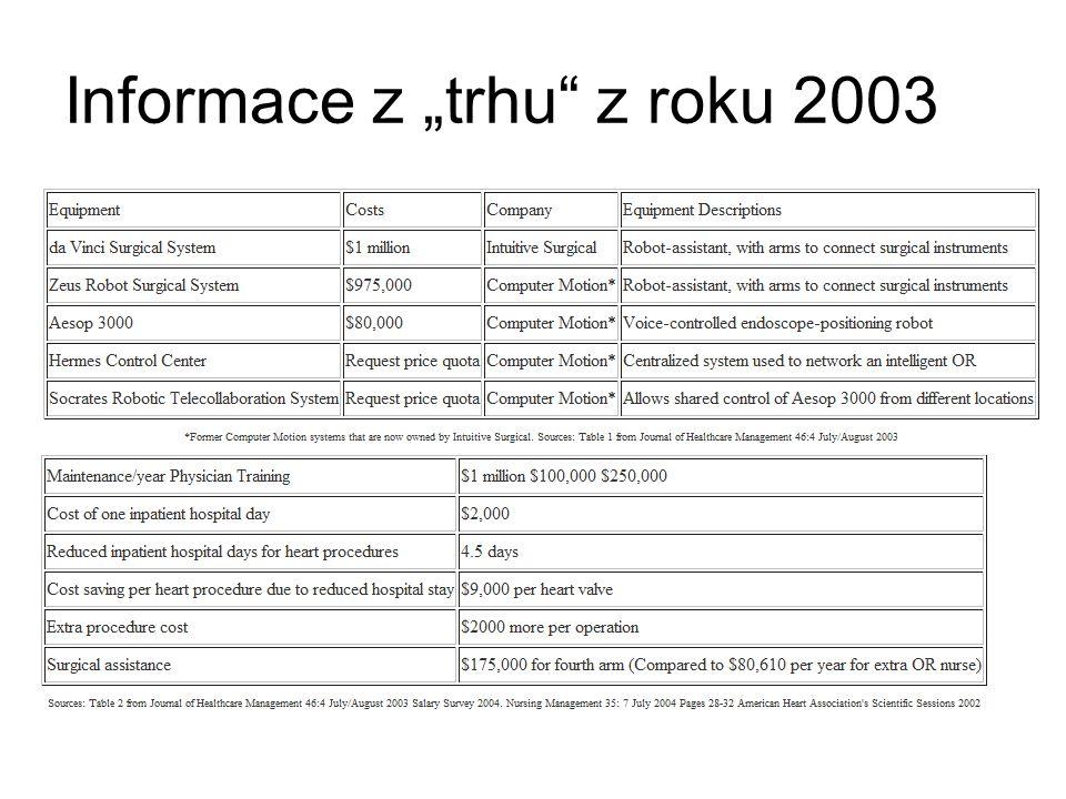 """Informace z """"trhu z roku 2003"""