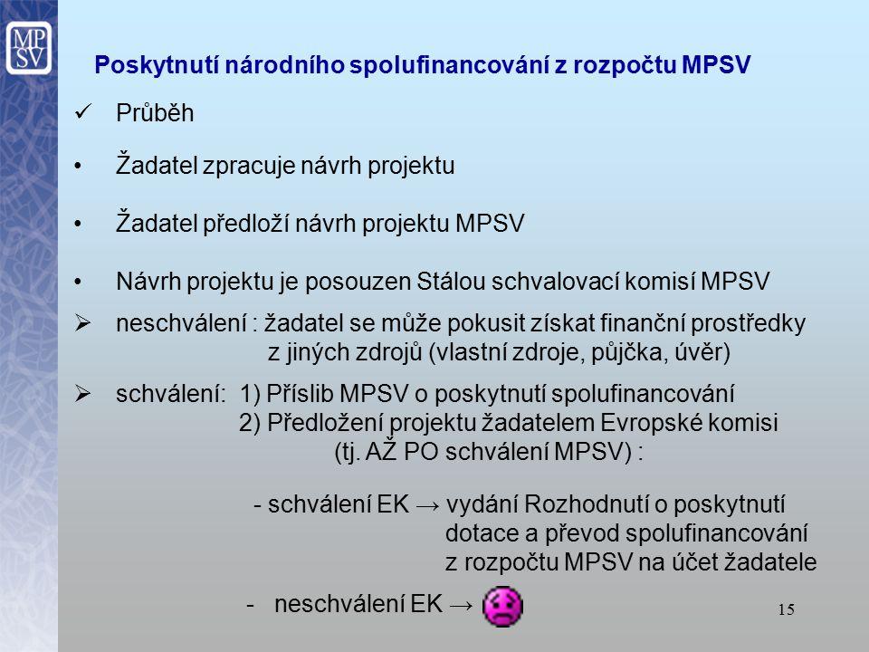 14 Podpora spolufinancování Formou dotace z rozpočtu MPSV Příspěvek MPSV může činit až 100% spolufinancování Na příspěvek MPSV však není právní nárok O spolufinancování je třeba požádat MPSV včas