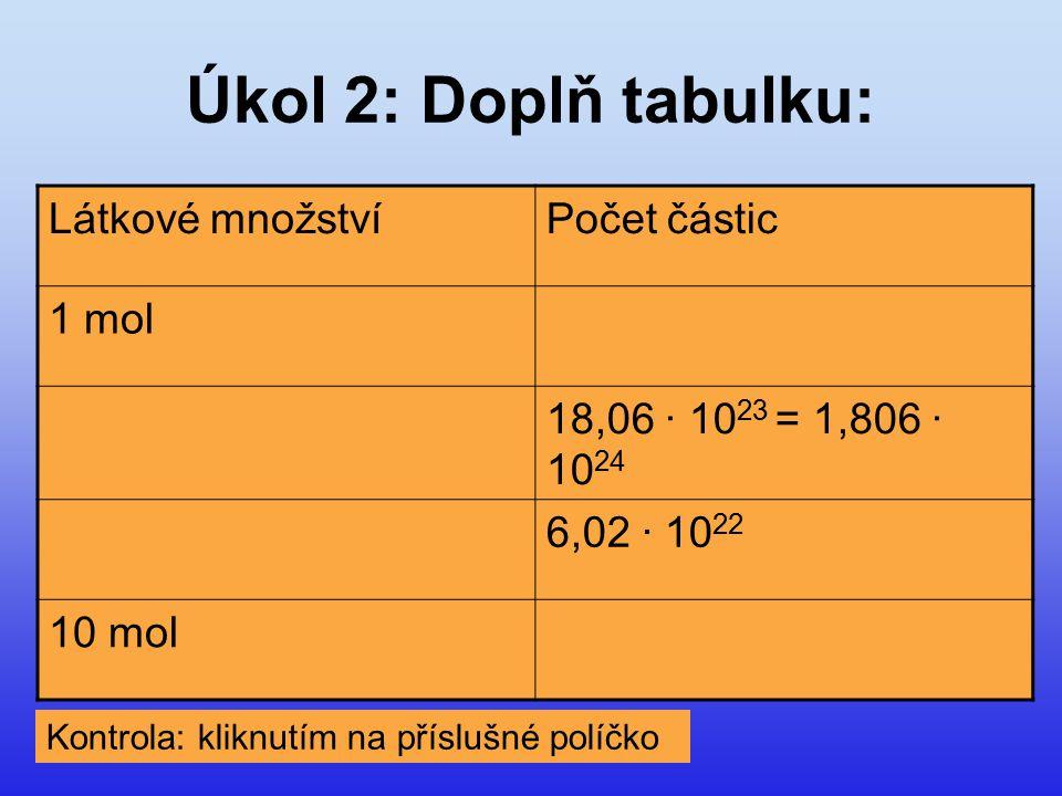 Úkol 2: Doplň tabulku: Látkové množstvíPočet částic 1 mol6,02 · 10 23 3 mol18,06 · 10 23 = 1,806 · 10 24 0,1 mol6,02 · 10 22 10 mol6,02 · 10 24 Kontrola: kliknutím na příslušné políčko