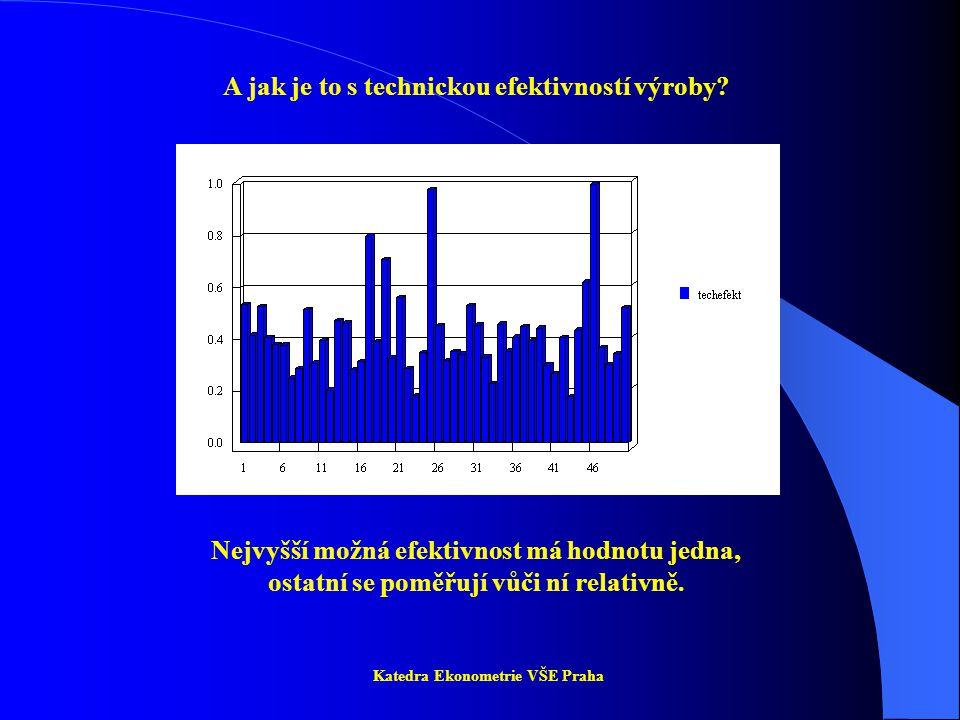 Pražský burzovní index PX se ve zkoumaném období vyvíjel následovně: Katedra Ekonometrie VŠE Praha Můžeme předpovědět průběh burzovního indexu na nejbližších, řekněme, pět období.