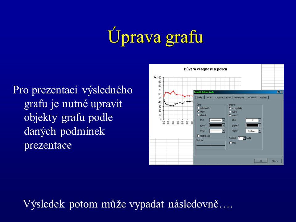 Úprava grafu Pro prezentaci výsledného grafu je nutné upravit objekty grafu podle daných podmínek prezentace Výsledek potom může vypadat následovně….