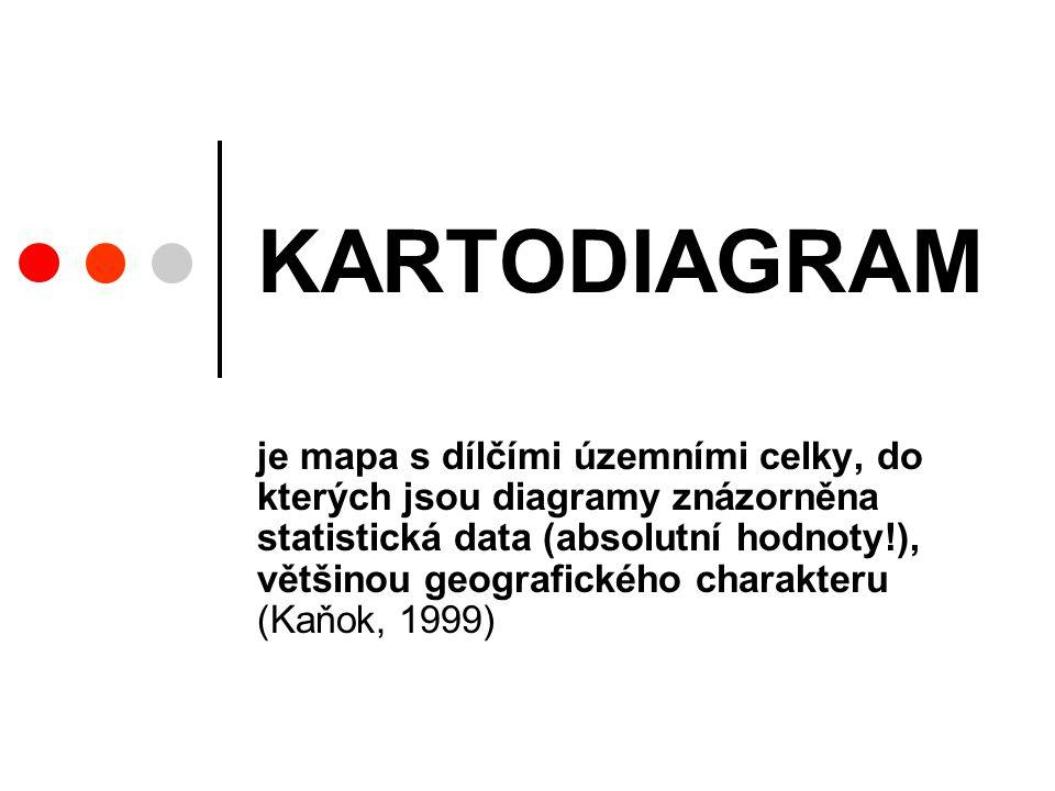 KARTODIAGRAM je mapa s dílčími územními celky, do kterých jsou diagramy znázorněna statistická data (absolutní hodnoty!), většinou geografického charakteru (Kaňok, 1999)