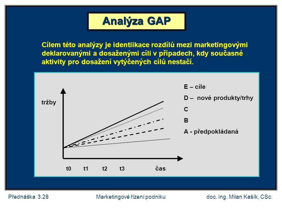 Přednáška 3.28doc. Ing. Milan Kašík, CSc. Analýza GAP tržby E – cíle D – nové produkty/trhy C B A - předpokládaná Cílem této analýzy je identiikace ro