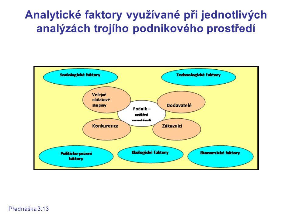 Využití analýz prostředí pro situační analýzu Přednáška 3.14 Využití analýz prostředí pro situační analýzu Analýza prostředí může podniku sloužit také jako: akcelerátor nového druhu podnikání, a to v případě, že výzkumem PPO zákazníků, či výzkumem trendů obecně se objeví skutečnosti a potencionální produkty, které dosud na trhu neexistují, či neexistují v očekávané podobě.