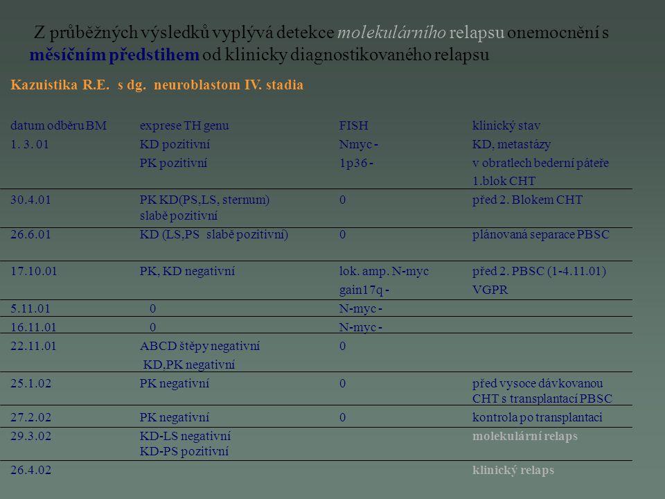 Z průběžných výsledků vyplývá detekce molekulárního relapsu onemocnění s měsíčním předstihem od klinicky diagnostikovaného relapsu Kazuistika R.E. s d