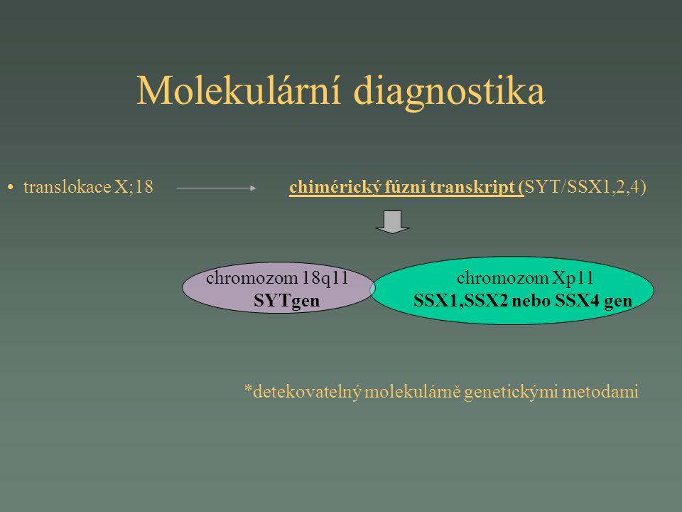 Molekulární diagnostika translokace X;18 chimérický fúzní transkript (SYT/SSX1,2,4) chromozom 18q11 chromozom Xp11 SYTgen SSX1,SSX2 nebo SSX4 gen *det