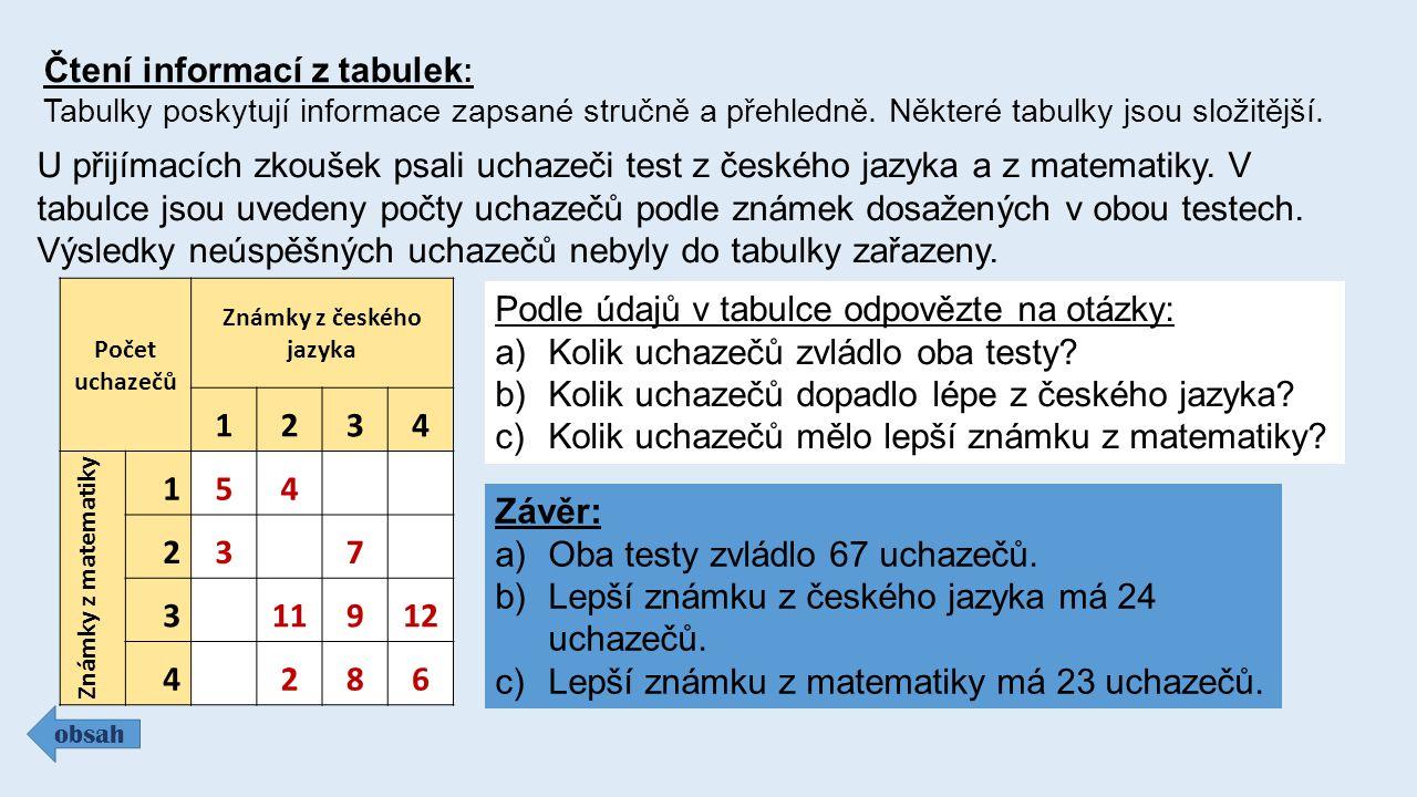 Čtení informací z tabulek : Tabulky poskytují informace zapsané stručně a přehledně. Některé tabulky jsou složitější. obsah U přijímacích zkoušek psal