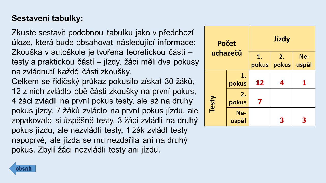 Sestavení tabulky: obsah Zkuste sestavit podobnou tabulku jako v předchozí úloze, která bude obsahovat následující informace: Zkouška v autoškole je t