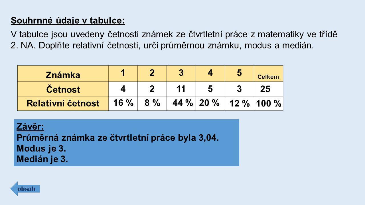 Souhrnné údaje v tabulce: obsah V tabulce jsou uvedeny četnosti známek ze čtvrtletní práce z matematiky ve třídě 2. NA. Doplňte relativní četnosti, ur