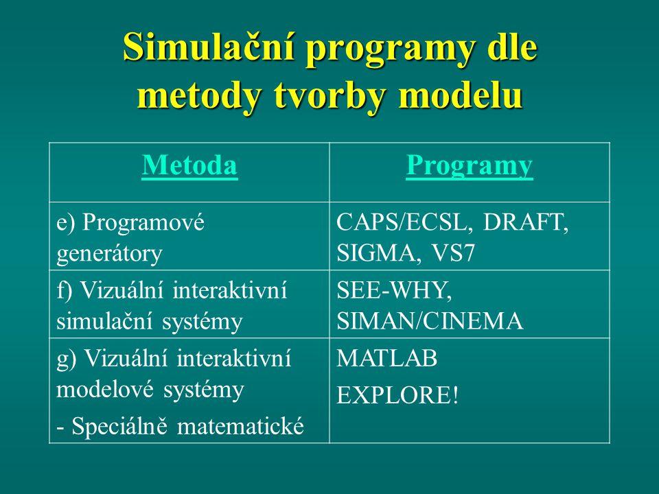 Simulační programy dle metody tvorby modelu MetodaProgramy e) Programové generátory CAPS/ECSL, DRAFT, SIGMA, VS7 f) Vizuální interaktivní simulační systémy SEE-WHY, SIMAN/CINEMA g) Vizuální interaktivní modelové systémy - Speciálně matematické MATLAB EXPLORE!