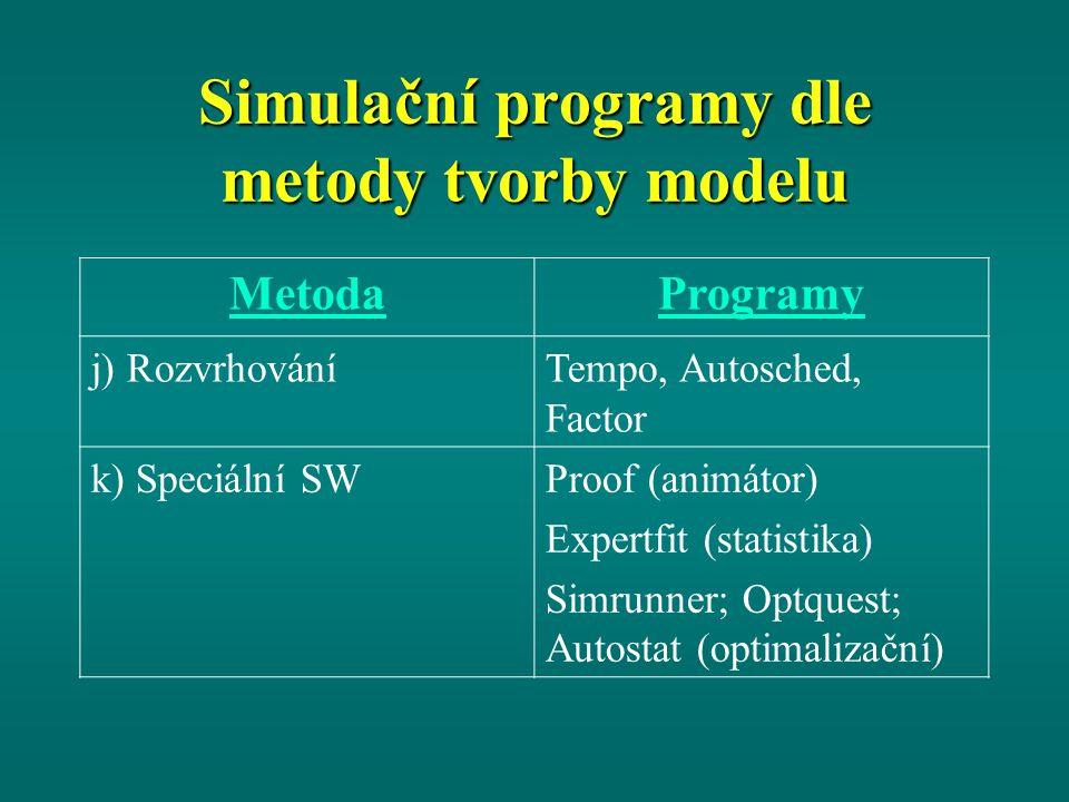 Simulační programy dle metody tvorby modelu MetodaProgramy j) RozvrhováníTempo, Autosched, Factor k) Speciální SWProof (animátor) Expertfit (statistika) Simrunner; Optquest; Autostat (optimalizační)