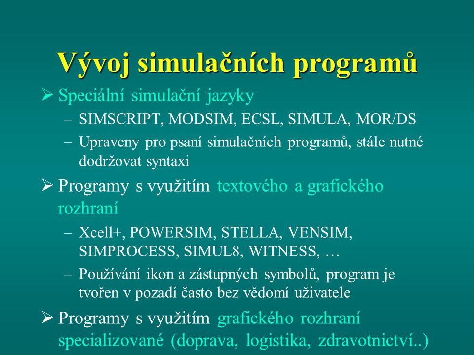 """Simulační programy dle metody tvorby modelu MetodaProgramy a) """"udělej si sám Fortran, Pascal, C, C++ b) Předepsané knihovnyGASP, SIMON c) Simulační programovací jazyky ECSL, SIMAN, SIMSCRIPT, SIMULA, MOR/DS (výukový) d) Vývojové diagramyGPSS, HOCUS"""