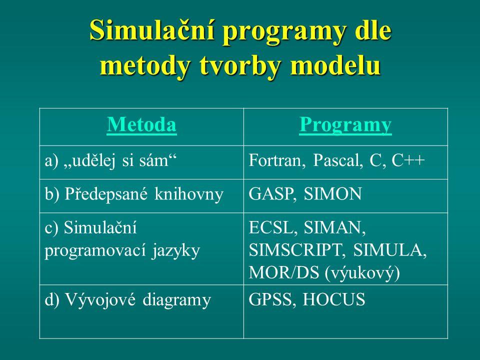 Simulační programy dle metody tvorby modelu MetodaProgramy h) Vizuální interaktivní modelové systémy - Pro spojitou simulaci Powersim, Vensim Xcell+, Stella, i)Vizuální interaktivní modelové systémy - Pro diskrétní simulaci SIMPROCESS SIMUL8 Witness, Arena
