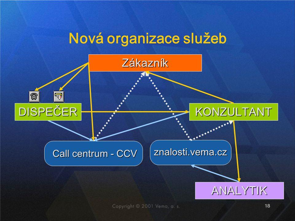 18 Nová organizace služeb Zákazník znalosti.vema.cz ANALYTIK Call centrum - CCV KONZULTANT DISPEČER